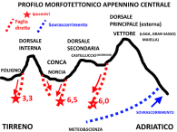 profil-morfotettonico