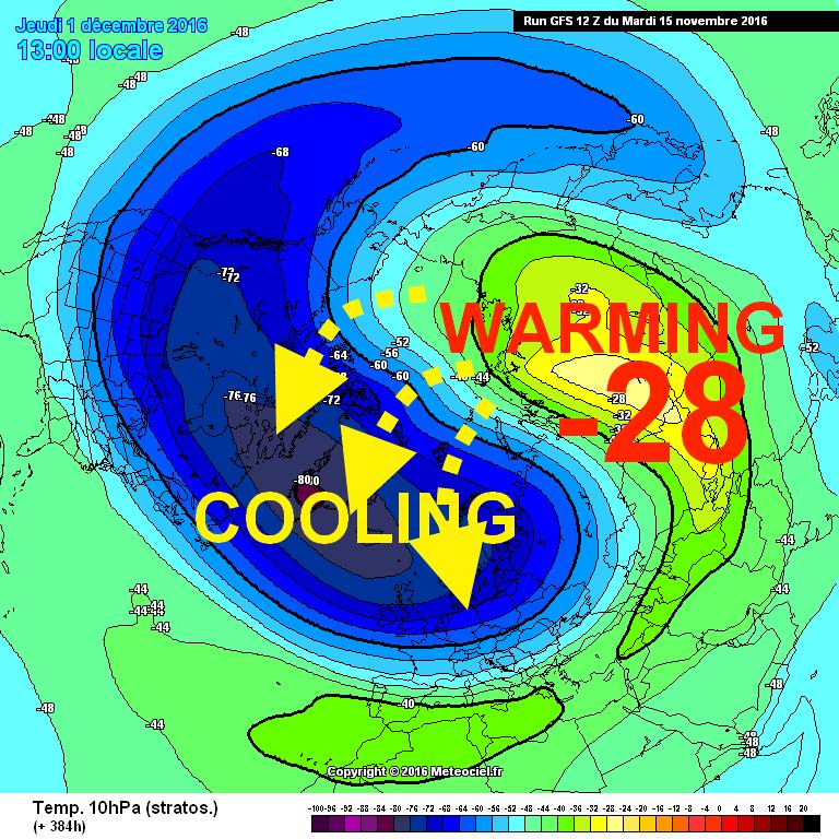 warmiing