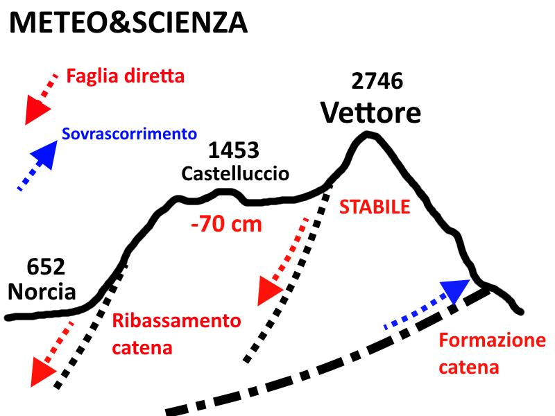 Schema-tettonico