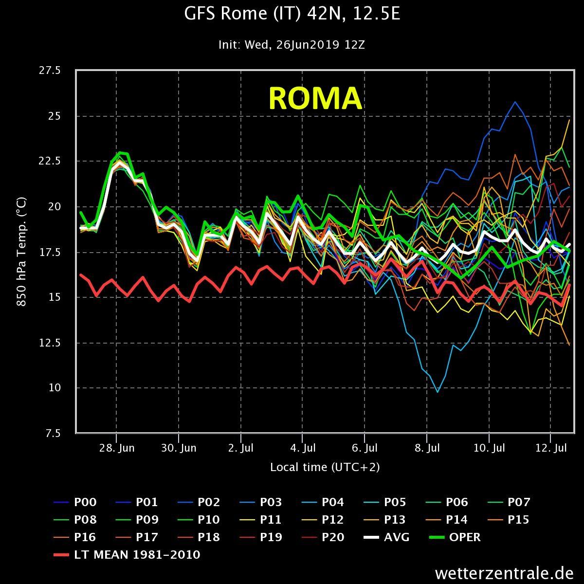 gfs-rome-it-42n-125e
