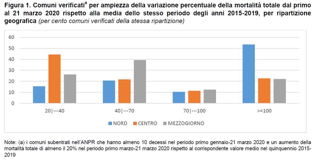 Grafico ISTAT