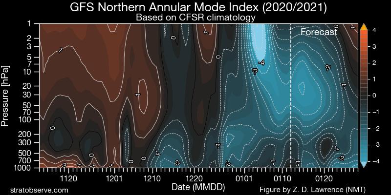 gfs_nh-namindex_20210112